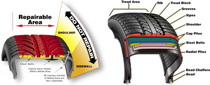 Tire Patch Cost >> Tire Repair Rma Tire Repair